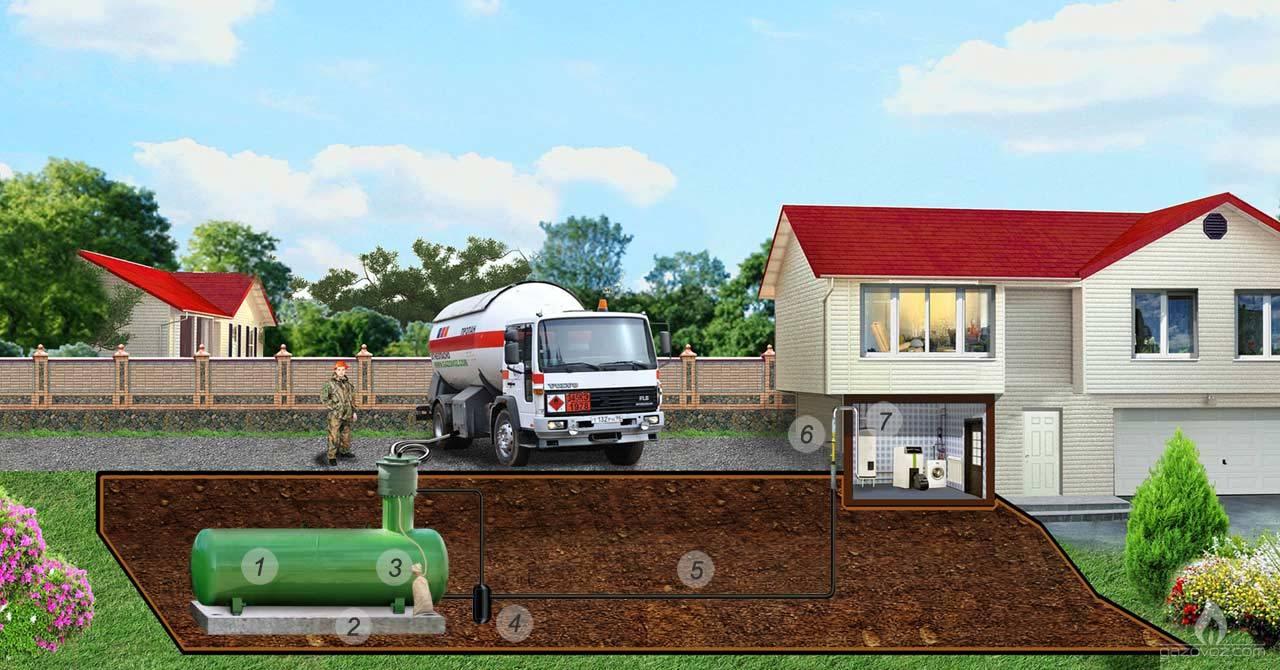 Устройство системы автономной газификации частного дома