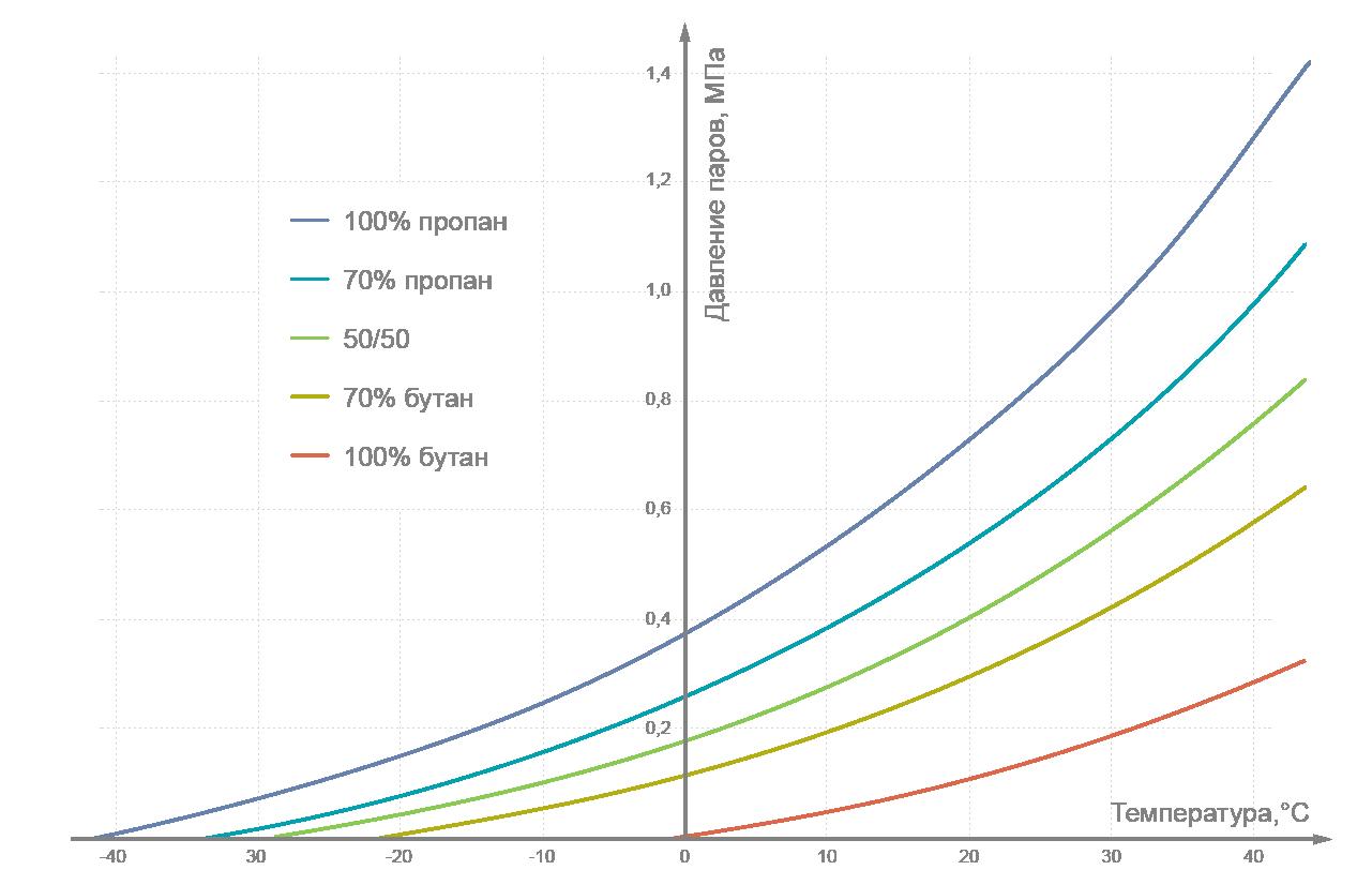 Зависимость давления насыщенных паров пропан-бутановой смеси от температуры